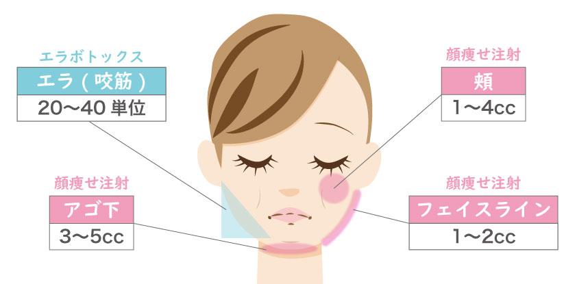小顔注射の本数・注入量を部位別に紹介
